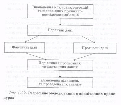 Застосування аналітичних процедур в процесі планування