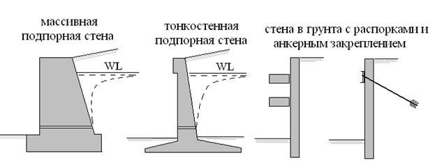 nagruzka-na-podpornuyu-stenu