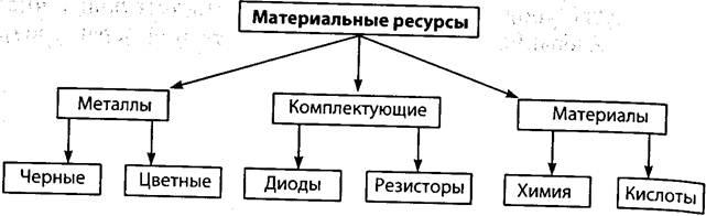 в системах классификации
