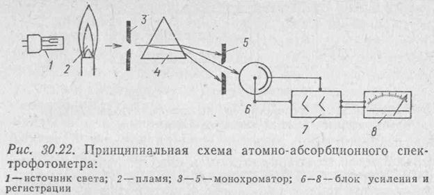 Атомно - абсорбционный