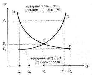 График рыночного равновесия