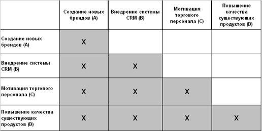 Метод попарных сравнений персонала