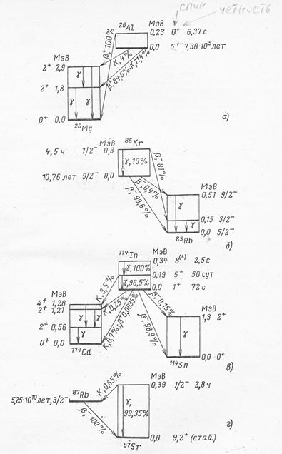 Схемы распада изомеров