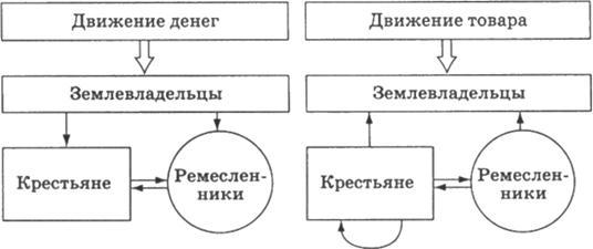 Модель экономического