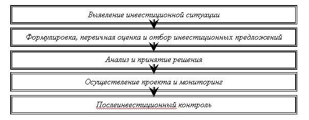 Укрупненно, схема принятия и