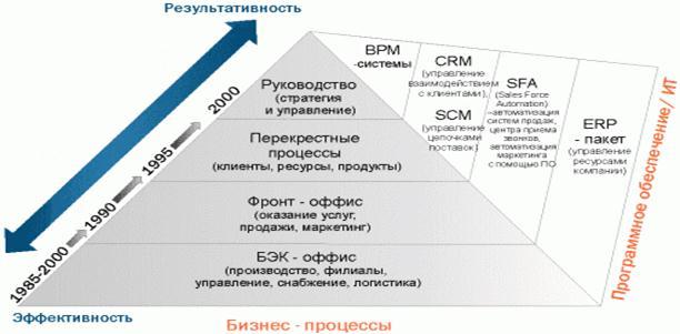Схема развития ПО для