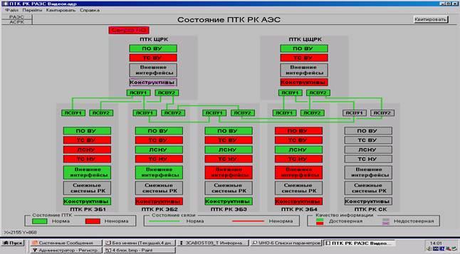 Общая структурная схема ПТК РК