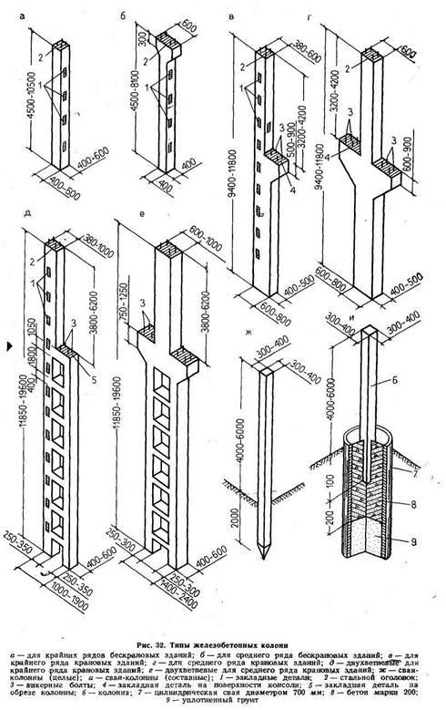 Колонны среднего ряда (сечение