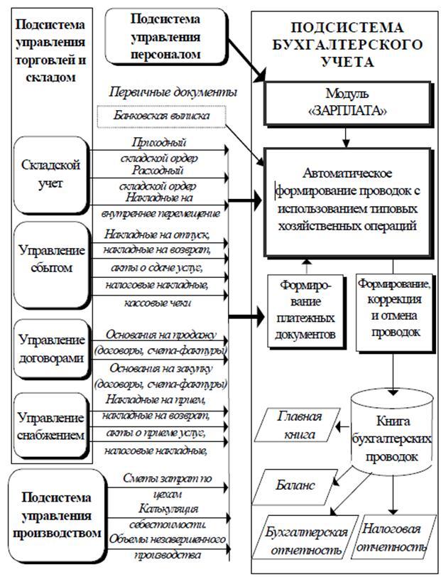 Обобщенная схема обработки