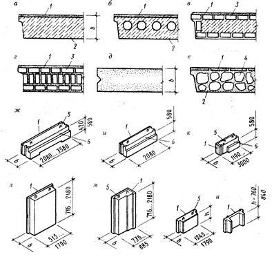 а—е — конструкция блоков;
