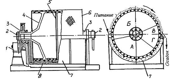 Барабанный вакуум-фильтр с