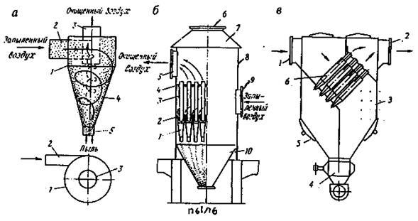 Схемы циклона (а) и батарейных
