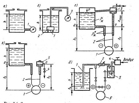 Рис.1. схемы измерения уровня