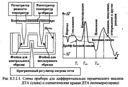 легко определять фазовые