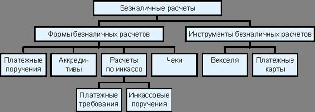 Рисунок 1.4 – Формы и