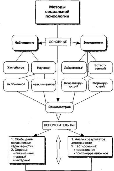 Методы социальной психологии