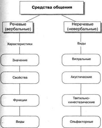 Схема 2.Особенности общения