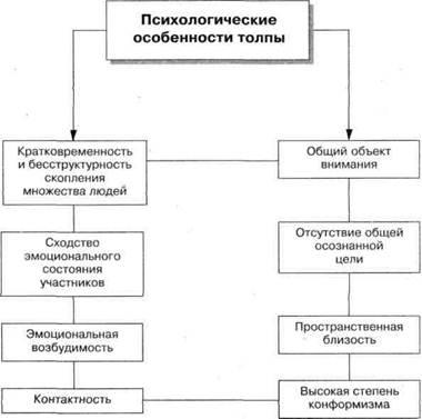 Схема 1. Психологические