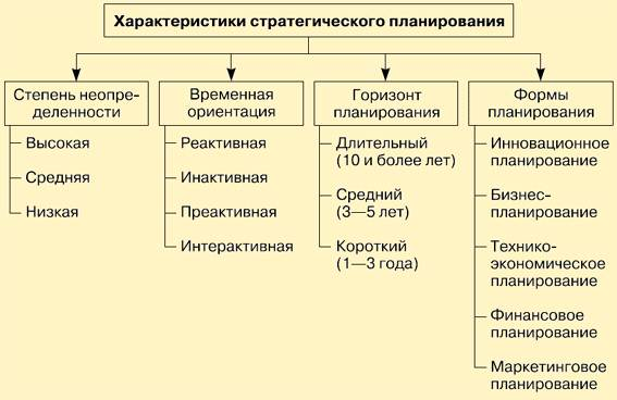 Тема 4 методы стратегического планирования