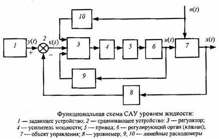 система автоматического