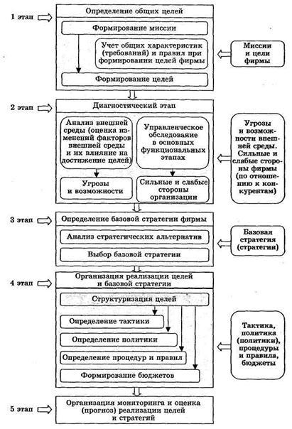 Общая схема организации