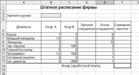 Штатное расписание сотрудников гостиницы