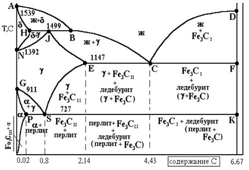 превращения железо-цементит диаграмма
