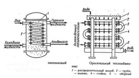 Теплообменник-змеевик теплообменник пластинчатый характеристика