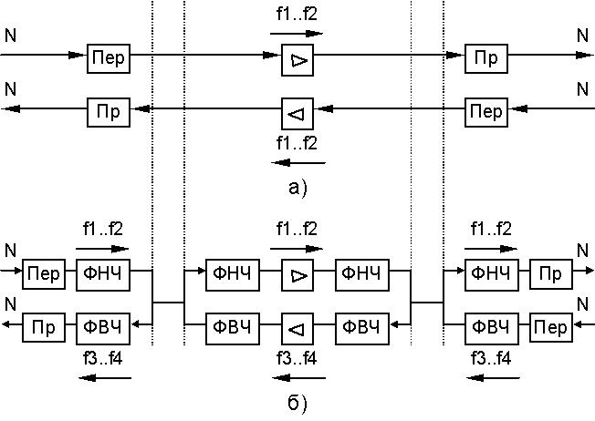 Двухполосная двухпроводная
