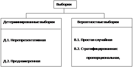lektsii-generalnaya-sovokupnost-i-viborka-marketing