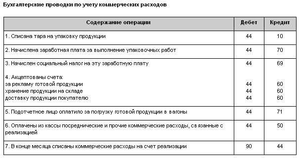 правильно проводки по списанию готовой продукции а нужды предприятия новости Красноярского
