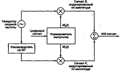 схема фазового модулятора:
