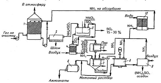 28 - Технологическая схема