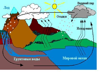 На круговорот воды в природе