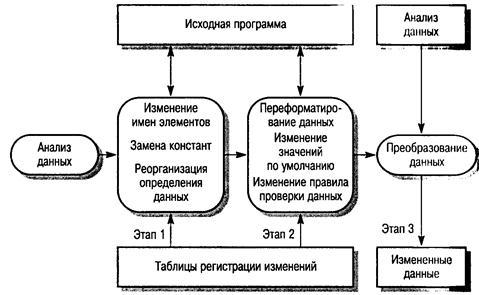 Схема процесса изменения