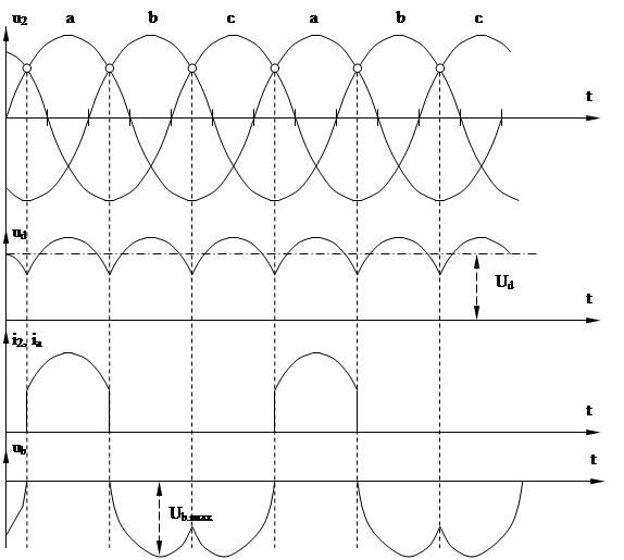 выпрямителя (рис. 3.3).