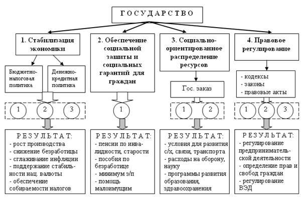 субъектов функционирования