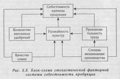 На этой странице собраны материалы по запросу экономико математические модели для обслуживания юрлиц