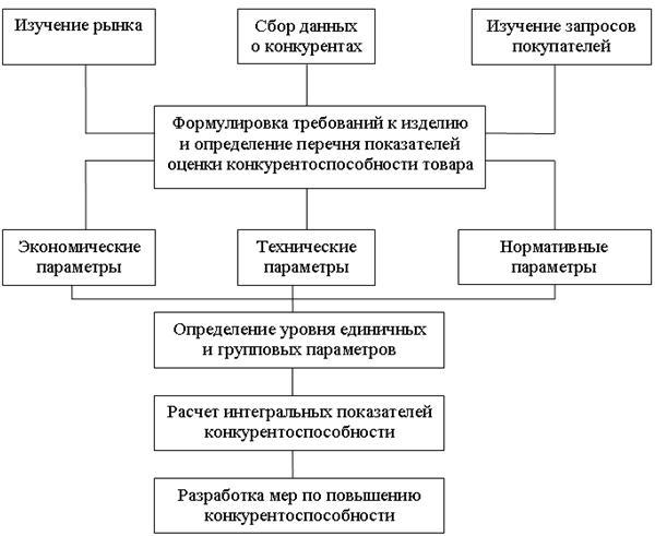 Блок-схема анализа