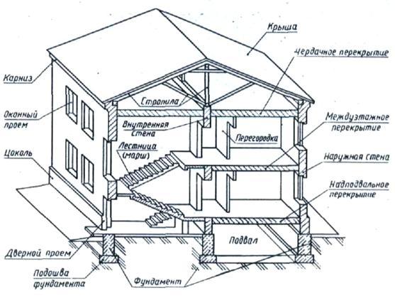 здания подразделяются на