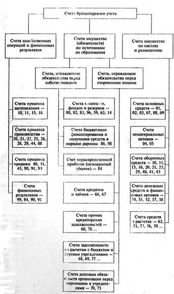 Рис. Классификация счетов по