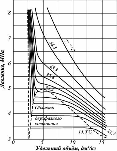 Диаграмма фазового состояния