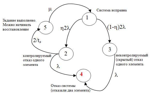 Марковская модель надежности