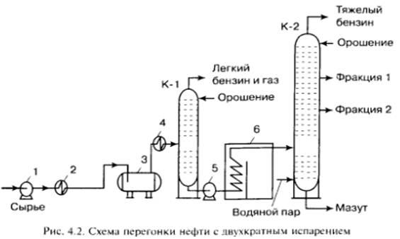 Схема с двухкратным испарением