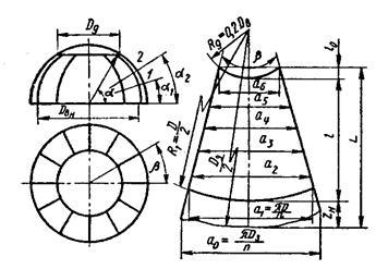 Как сделать сферическое дно