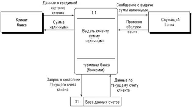 Контекстная диаграмма информационного процесса ретаргетинг яндекс директ это