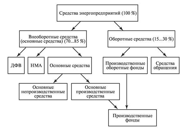 Основные средства фонды энергопредприятий реферат