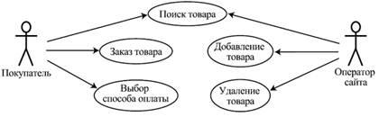 диаграмма прецедентоа интернет магазин ответы, металлической
