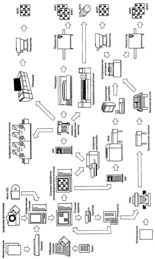 цифровой печатной машины.