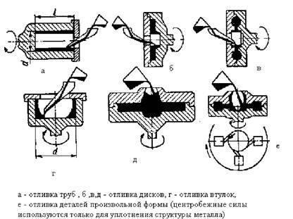 Схемы центробежного литья
